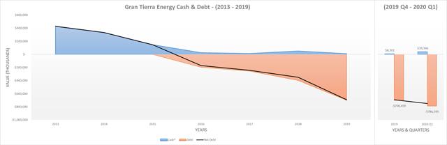 Gran Tierra Energy cash & debt