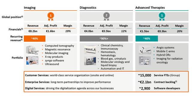 Siemens Healthineers market position