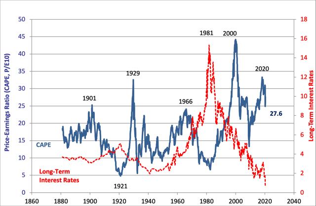10-Year P/E Ratio