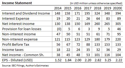 Pronóstico de ingresos de Sandy Spring Bancorp