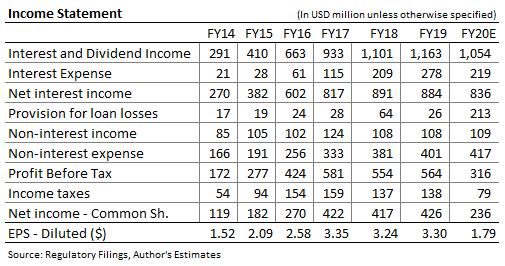 Bank OZK Income Forecast