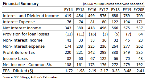 Cathay General Bancorp Income Forecast