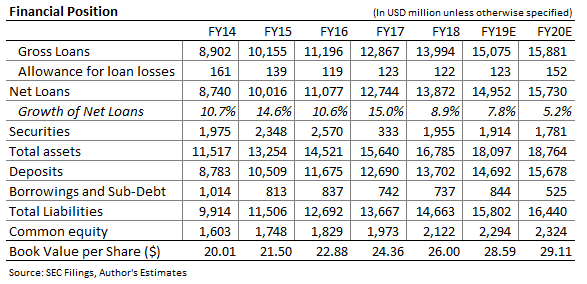 Cathay General Bancorp Balance Sheet Forecast