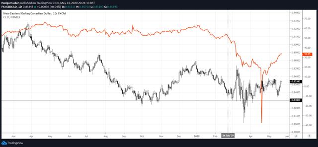 NZD/CAD vs. Oil Prices
