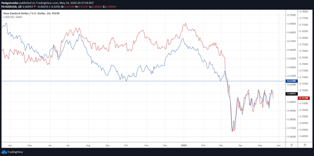 NZD/USD and CAD/USD in Synchrony