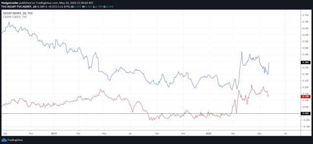 NZD/CAD Yield Curve Comparison