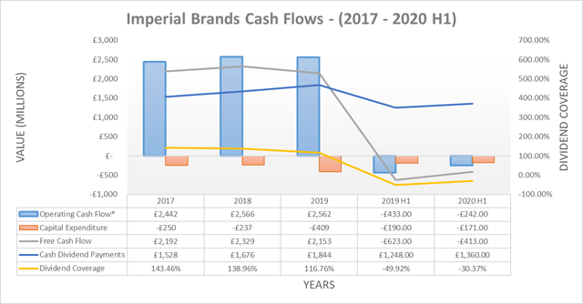 Imperial Brands cash flows
