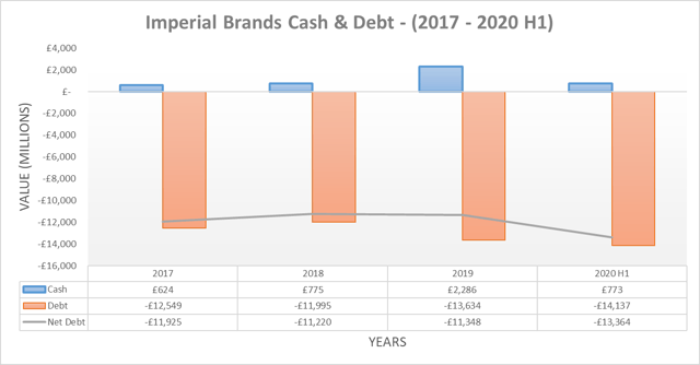 Imperial Brands cash & debt