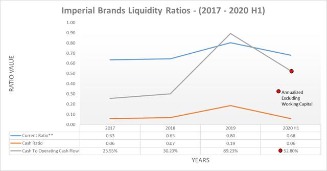 Imperial Brands liquidity ratios