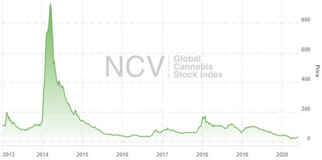 global cannabis stock index