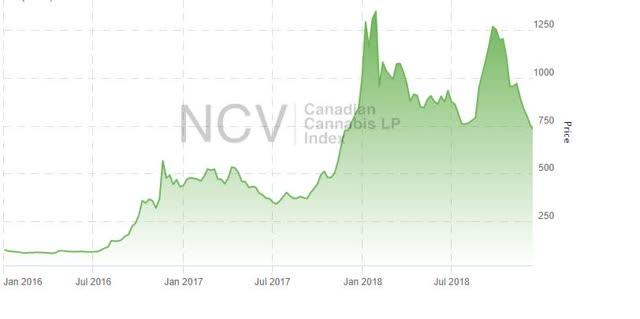 Canadian Cannabis LP Index
