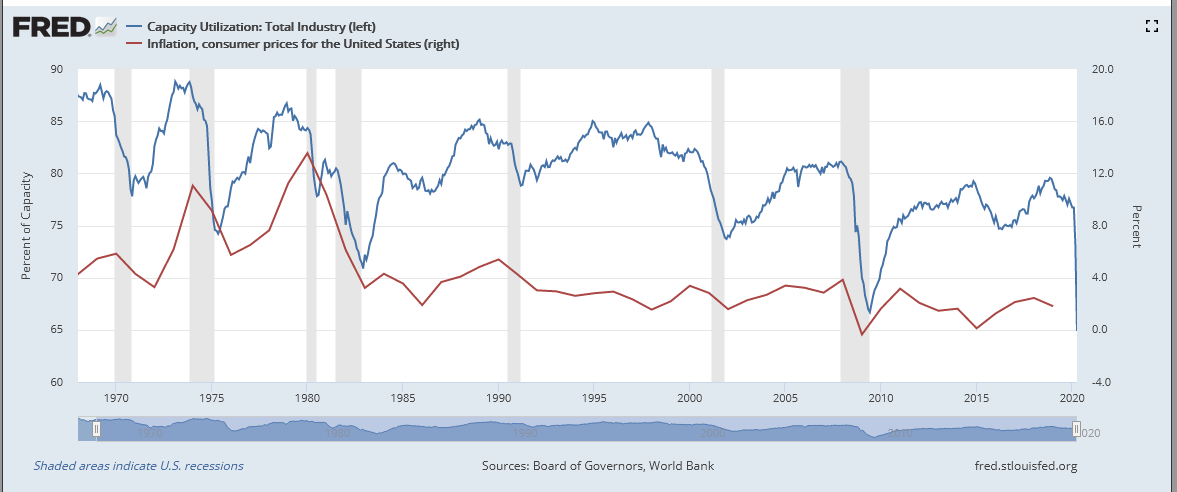 Inflation And Capacity Utilization