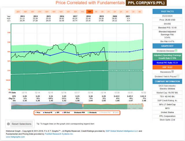 PPL Corporation - FastGraphs