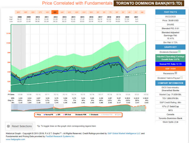 Toronto Dominion Bank - FastGraphs