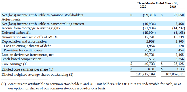 Q1 2020 Core Earnings
