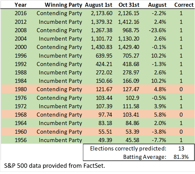 S&P 500 performance and election years