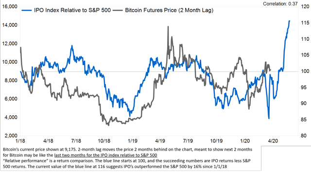IPO index relative performance and bitcoin are correlated (with a lag)