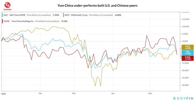 Yum China_Year-to-Date Share Price