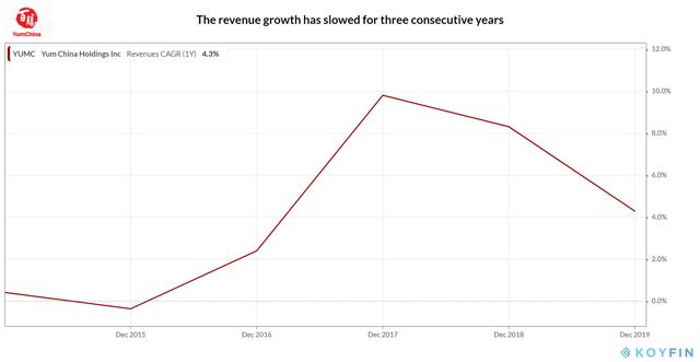 Yum China_Revenue Growth
