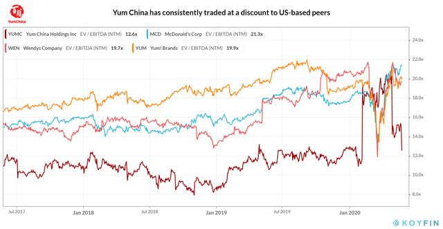 Yum China_Valuation Multiple_2