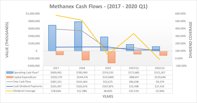 Methanex cash flows