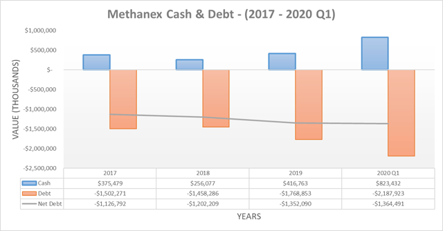 Methanex cash & debt