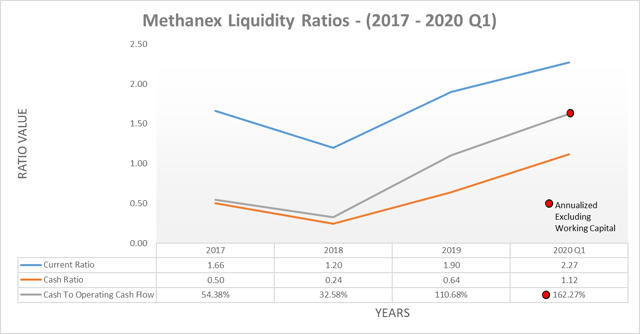 Methanex liquidity ratios