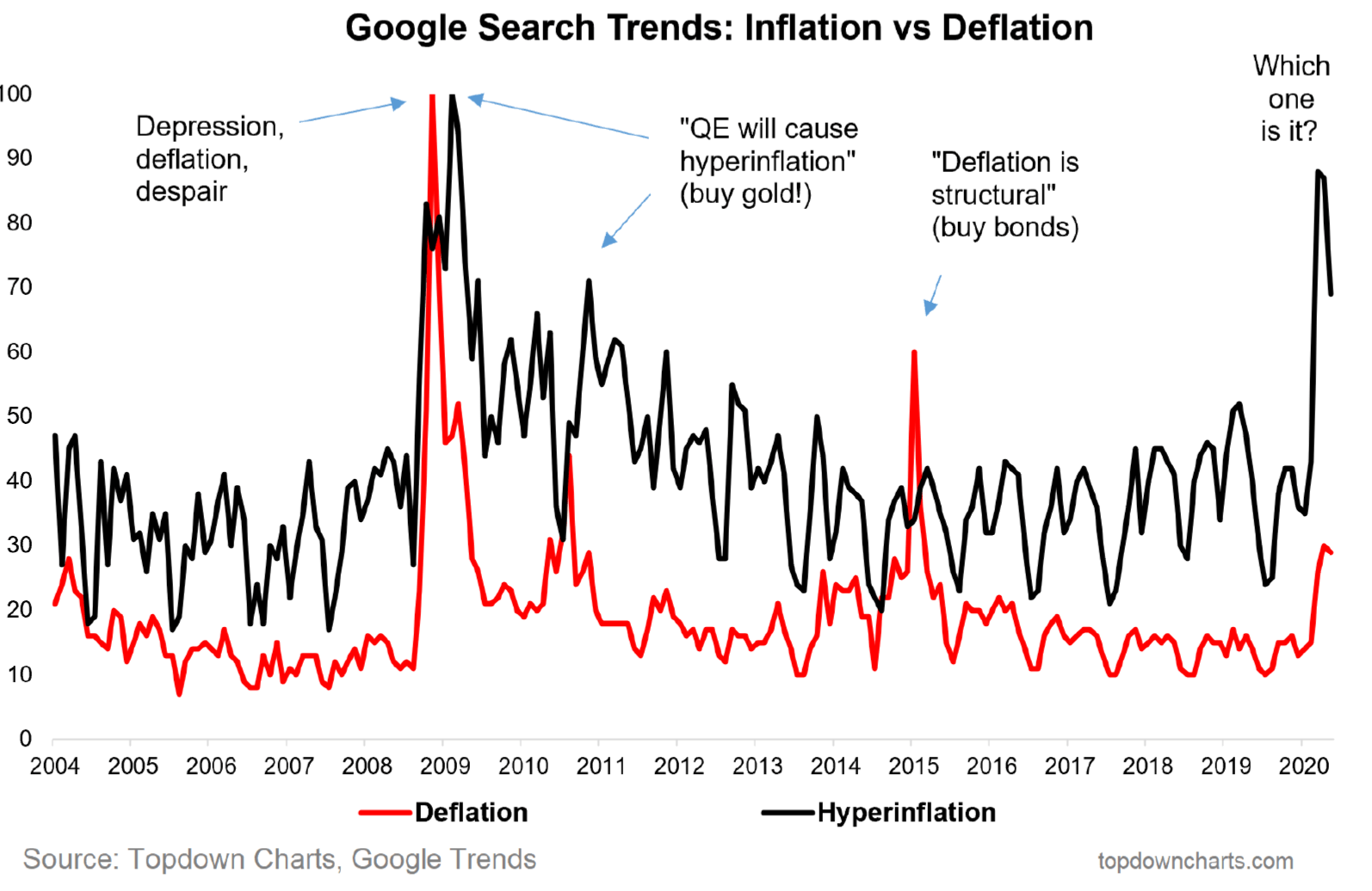 are cryptocurrency deflationary or inflationary