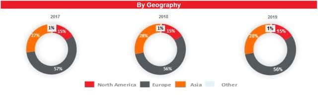 GTX revenue summary by geography