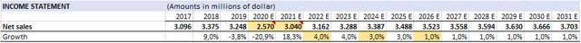 GTX revenue forecast