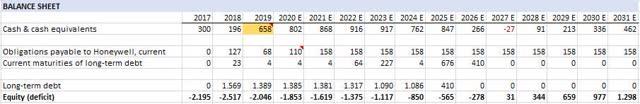 GTX balance sheet forecast