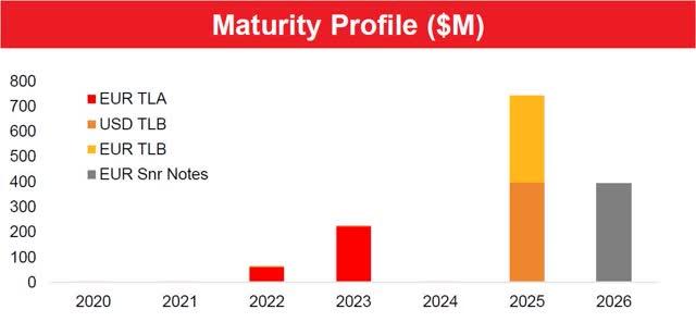 GTX maturity profile