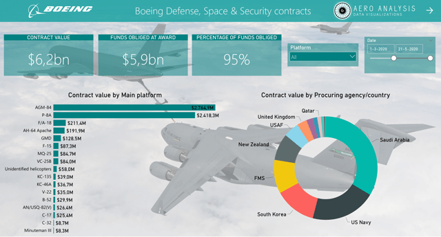 Boeing Defense Contracts