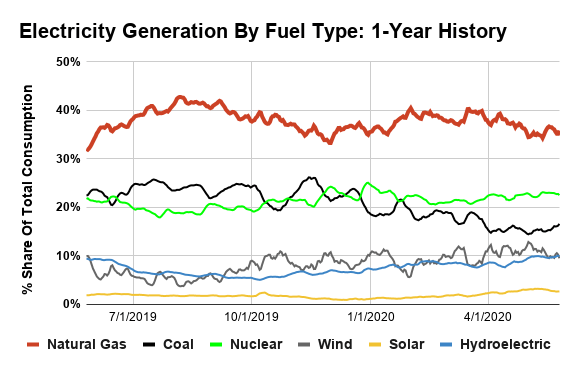 Natural Gas Powerburn: Fuel Switching, Summer Outlook And What It Means For Gas Prices And Energy Stocks
