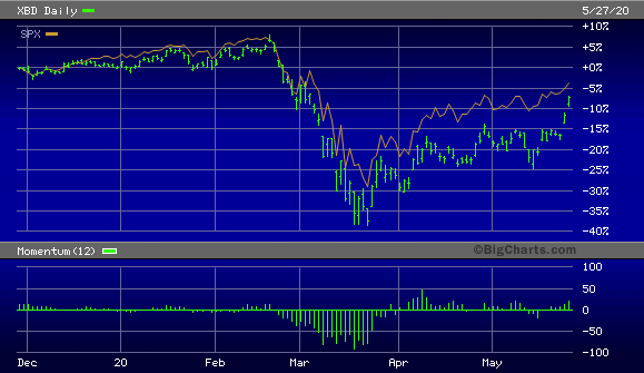 NYSE Arca Securities Broker/Dealer Index