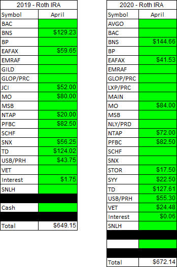 Roth IRA - April year-over-year dividend income comparison