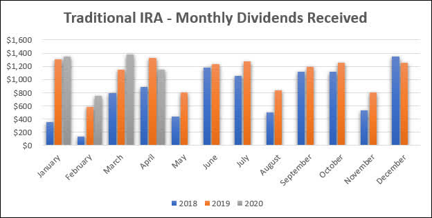Traditional IRA - 2020 April dividend income