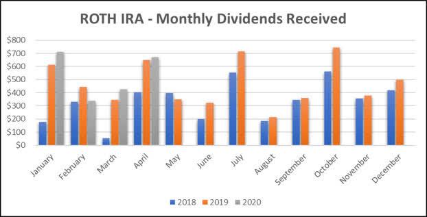 Roth IRA - 2020 April dividend income graph