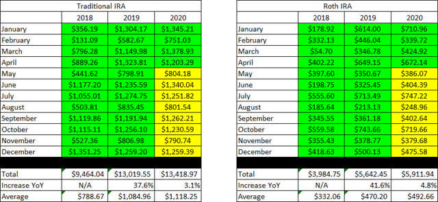 April 2020 - three year retirement account income overview