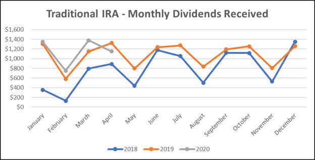 Traditional IRA - April 2020 three year dividend income graph