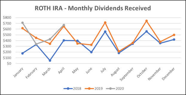 Roth IRA - April 2020 three year dividend income overview