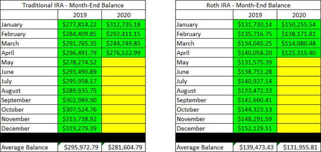 Retirement Accounts - April 2020 account balances
