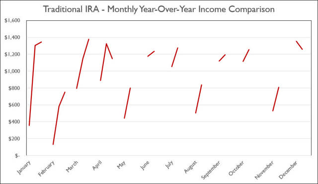 Traditional IRA - April 2020 monthly year-over-year income comparison