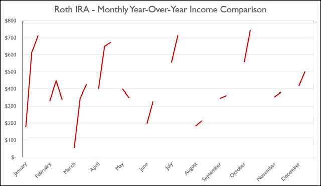 Roth IRA - April 2020 year-over-year monthly income comparison