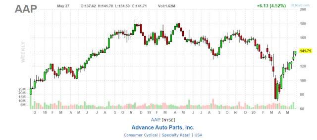 AAP stock chart