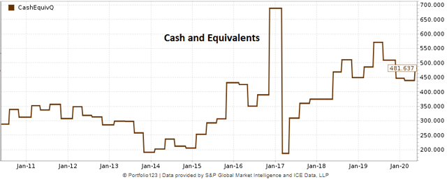 NICE historical chart of cash and cash equivalents
