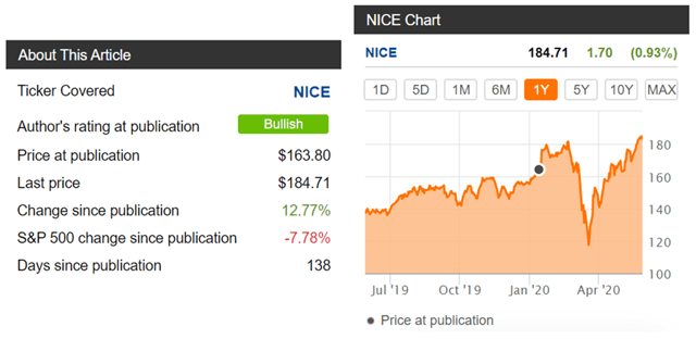NICE stock performance since article publication