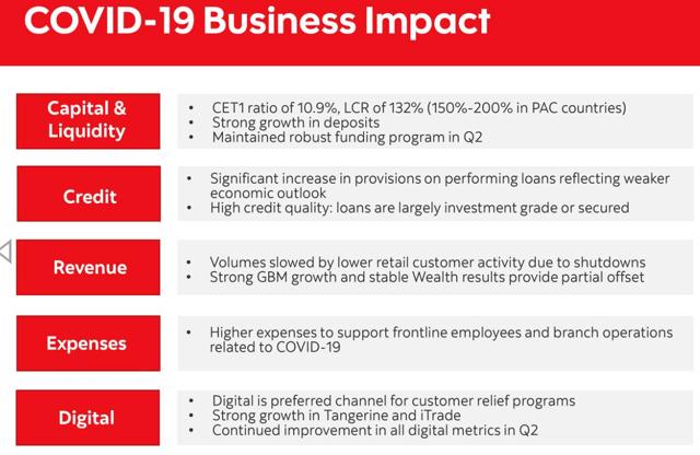 COVID-19 Business Impact