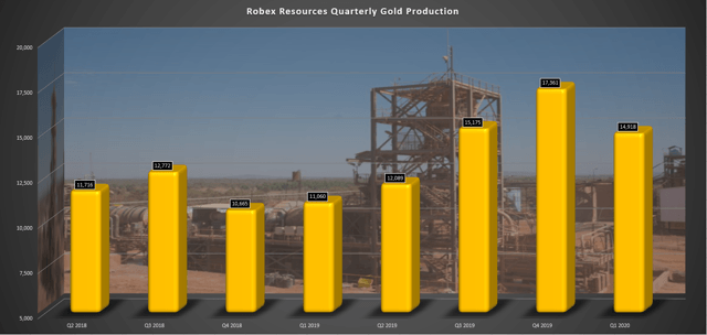 robex resources gold production