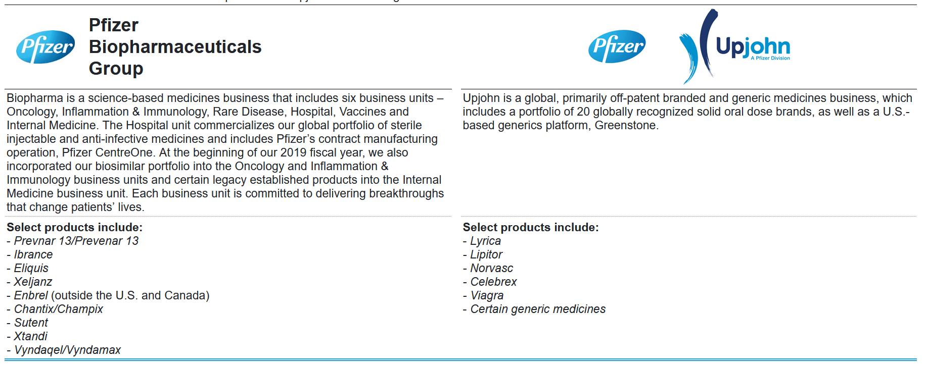 Pfizer Set Limit Orders No Higher Than 33 94 Nyse Pfe Seeking Alpha